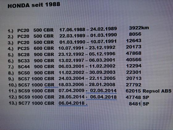 30 Jahre HONDA-CBR